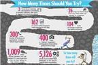 [Infographic]Khởi nghiệp cần cố gắng bao nhiêu lần trước khi thành công