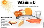 Lượng vitamin D cần thiết là bao nhiêu?