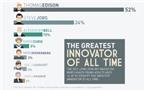 """Steve Jobs, Mark Zuckerberg lọt """"top"""" nhà cải cách vĩ đại nhất"""