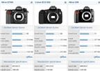 Cảm biến của Nikon D7000 tốt ngang 5D Mark II