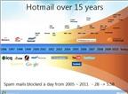 15 ấn tượng về Hotmail