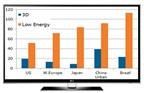 TV LED 'ăn khách' nhờ tính năng tiết kiệm điệm