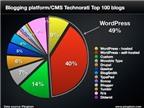 49% blog nổi tiếng nhất thế giới dùng Wordpress