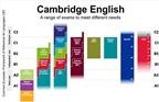 Ôn tập và thi cấp chứng chỉ tiếng Anh B1, B2 dành cho học viên cao học và NCS