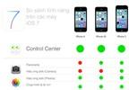Bảng so sánh tính năng trên các máy iOS 7