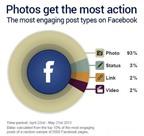 Những nghiên cứu thú vị về Facebook