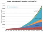 Internet sẽ có mặt trong 9 tỷ thiết bị điện máy thông minh vào năm 2018