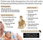 Chăm sóc kiểu kangaroo cho trẻ sinh non