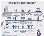 [Infographic] Những bước đi cơ bản khi khởi nghiệp