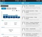 Nâng cao hiệu quả viết blog với thiết bị Android