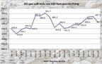 Đầu tháng 12, giá gạo xuất khẩu có dấu hiệu giảm