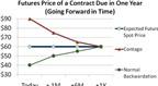 Làm sao để kiếm 'bộn tiền' khi giá dầu giảm?