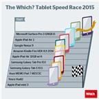 Surface Pro 3 giành ngôi vị quán quân về tốc độ