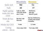 CEO Goldman Sachs và Morgan Stanley: Tầm nhìn và phong cách lãnh đạo