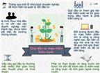[Infographic] 3 cách gọi vốn thông dụng dành cho startup